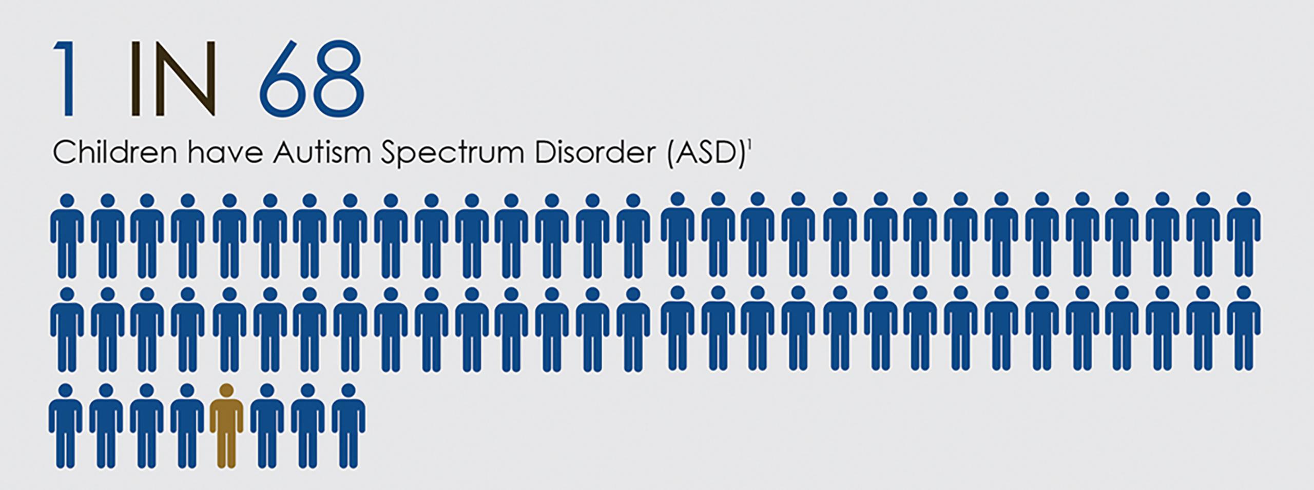 What is Autism Spectrum Disorder Integragen